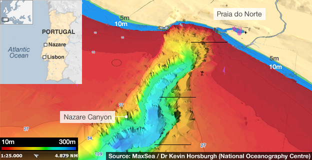 The Anatomy Of A Swell Nazare Canyon Portugal SC Surf Butler - Portugal map nazare